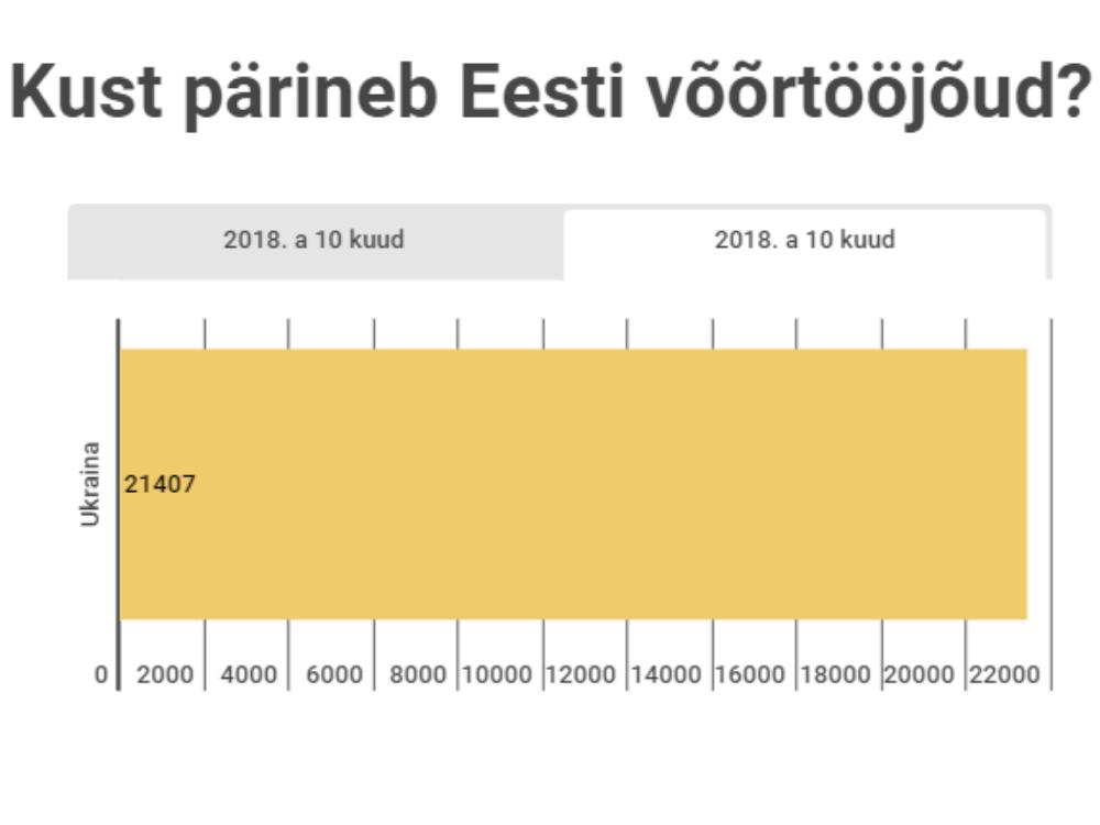 Инфографика: скриншот Õhtuleht.ee.